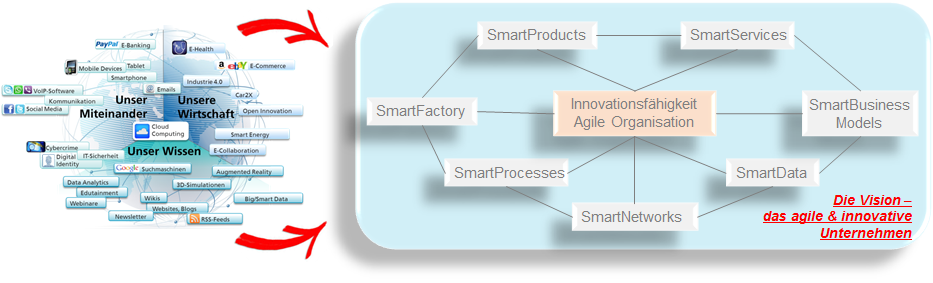 Industrie 4.0_Auswirkungen_Digitalisierung_Innovationsgeschehen