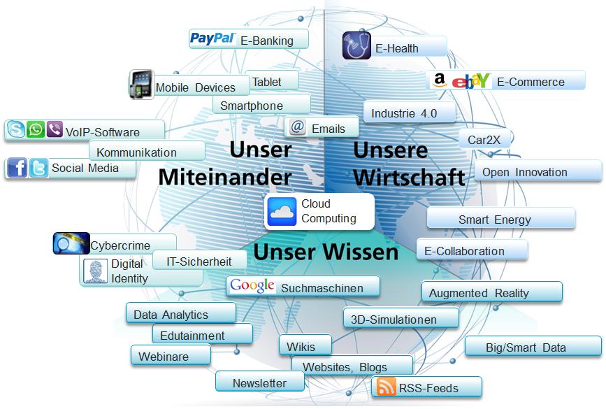 Industrie 4.0_Beispiel Digitalisierung_Neue Technologien