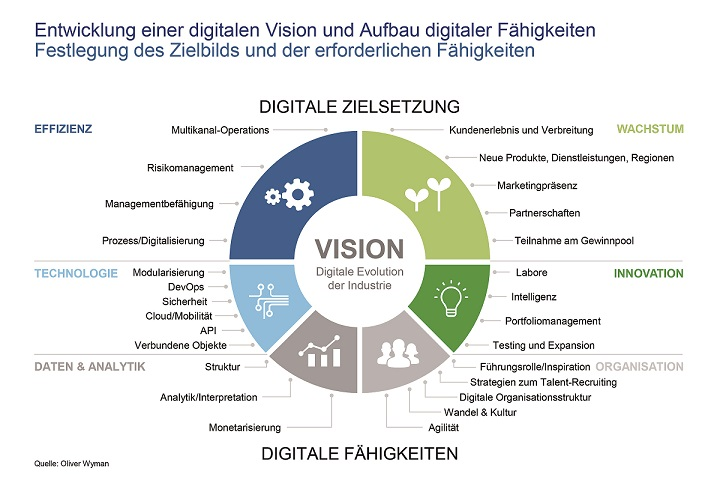 Digitale Vision